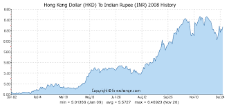 Xe Inr Usd Chart Japanese Yen To Inr Chart Cv For