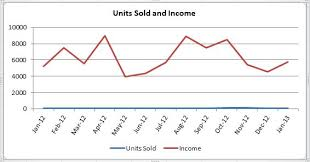 How To Make A 3 Axis Chart In Excel How To Create Excel Chart With Two Y Axis Dedicated Excel