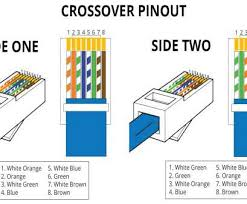 rj45 socket wiring diagram uk simple images rj45 socket wiring rj45 socket wiring diagram uk cleaver cat5 connector wiring diagram rj45 diagram images diagram design rh