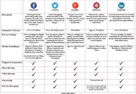 Social Media Comparison Chart Social Network Comparison Chart Social Media Marketing