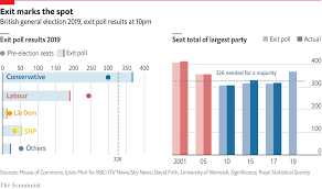 Daily Chart Britains Exit Poll Has An Exceptional Record