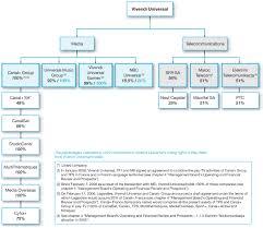 Nbc Organizational Chart Universal Studios Organizational Chart