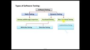 Types Of Software Testing Software Testing And Software Testing Types