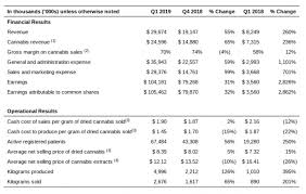 fiscal year 2019 dates aurora cannabis triples revenue in first quarter results for fiscal