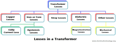 types of energy losses in a transformer
