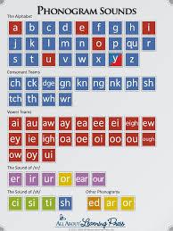All About Spelling Phonogram Chart Phonogram Sounds English Phonics Phonics Reading
