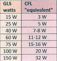 Greener Lights 3i Cfl Analysis Conversion Charts