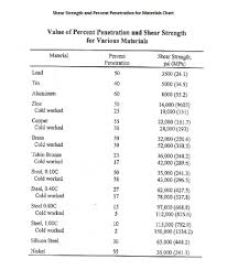Shear Strength Chart