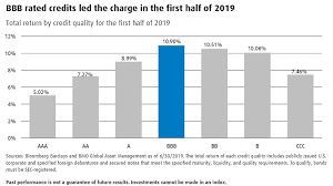 Income Credit Chart Fixed Income Returns By Credit Quality First Half Of 2019