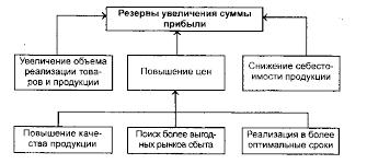 Реферат Анализ формирования и использования прибыли предприятия  Анализ формирования и использования прибыли предприятия на примере БКУТП Оптовая база amp quot Бакалея amp