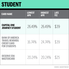 Capital One Flight Rewards Chart This Is The Best Credit Card For Students In 2019 Money
