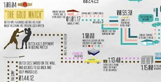 Infographic Pulp Fiction Chronological Order Flow Chart