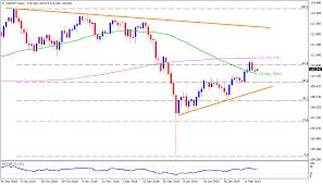 Jpy Usd Chart Usd Jpy Technical Analysis Bullish Formation On 4h Chart