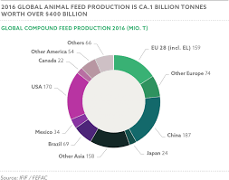 International Feed Industry Federation – Global Feed Statistics