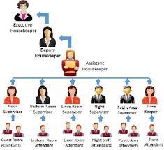 Housekeeping Department Functional Chart Hotel Housekeeping Staff Duties Tutorialspoint