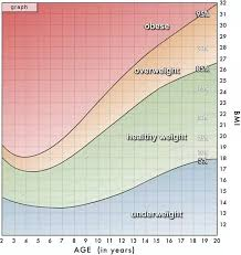 11 Year Old Girl Weight Chart What Is The Average Weight Of A Female 11 Years Old 5 Foot