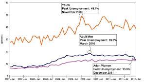 Chart 2 Unemployment Rate Among Black Adult Men Adult