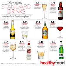 Australian Standard Drinks Chart How Many Standards Drinks Are In That Festive Glass