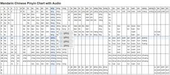 Pinyin Chart Pinyin Chart With Audio Digmandarin Resources