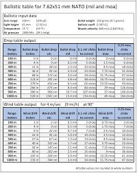 Ballistic Table Wikipedia