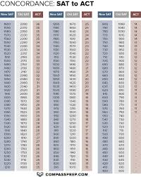 Sat Conversion Chart 1600 To 2400 Act And Sat Conversion Chart Www Bedowntowndaytona Com