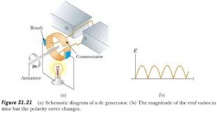 direct current diagram. schematic diagram of a dc generator direct current