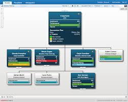 Succession Planning Chart Succession Planning In An Org Chart Succession Planning