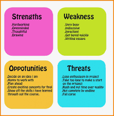 Sample Weaknesses For Interview Weaknesses In Interview Examples Zrom Tk Resume Strengths And