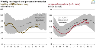 Propane Price Chart Winter Begins With Higher U S Heating Oil And Propane
