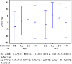 Auditory Steady State Responses In Children And Adolescents