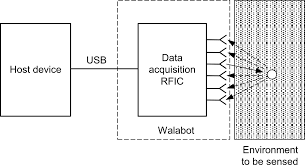 walabot diagram