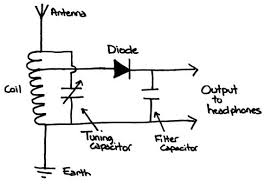 crystal radio the piffle lab a schematic diagram of a simple crystal radio circuit