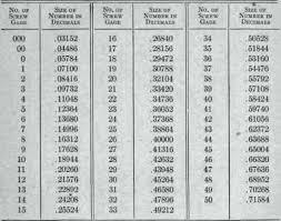 Machine Screw Diameter Chart Machine Screw Sizes Inforesepkuliner Co