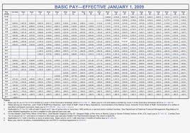 Navy Base Pay Chart Military 2018 Pay Chart Best Picture Of Chart Anyimage Org