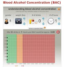 72 Extraordinary Blood Alcohol Chart Over Time