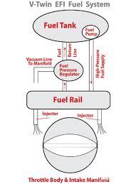 2002 harley dyna wiring diagram wiring diagram harley dyna ignition wiring diagram image about