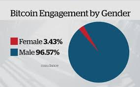 Bitcoin revolution canada review explains how bitcoin revolution canada system works and will when asked about the secrets that enhance the trading efficiency of bitcoin era canada, the. Bitcoin S Gender Divide Could Be A Bad Sign Experts Say Cbc News