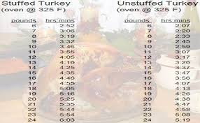 Turkey Cooking Time Chart In 2019 Cooking Turkey Cook