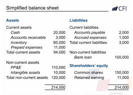balance sheet vs income statement how to read financial statements free accounting courses