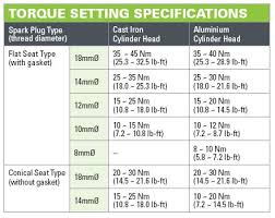 Yamaha Spark Plug Chart Installation Ngk Spark Plugs Australia Iridium Spark