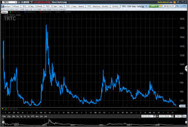 Terra Tech Stock Chart Terra Tech Hit By Fraud Allegations In Its Nevada Cannabis