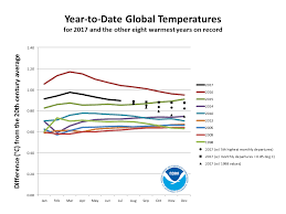 Global Climate Report July 2017 2017 Year To Date