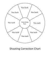 Training Aid Simplified Version Western Rifle Shooters