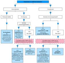 Phe Seasonal Influenza Antiviral Treatment And Prophylaxis