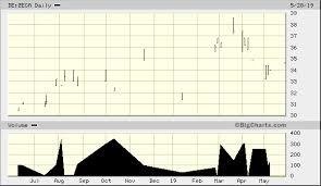 Astrazeneca Plc Adr De Zega Quick Chart Fra De Zega