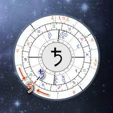 Saturn Return Birth Chart Saturn Return Calculator Astrology Online Chart Astro