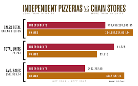 Pizza Hut Allergen Chart The 2018 Pizza Power Report A State Of The Industry