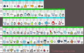 Tamagotchi V4 5 Growth Chart V4 5 Growth Periodic Table