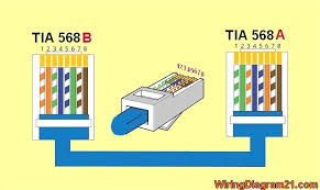 cat 5e wiring color code wiring diagram simonand cat5e pinout at Cat5e Wiring Diagram