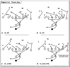 best images of youth football offensive plays diagram   double    i formation football plays diagrams